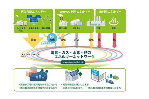 地域エネルギーシステム|エックス都市研究所