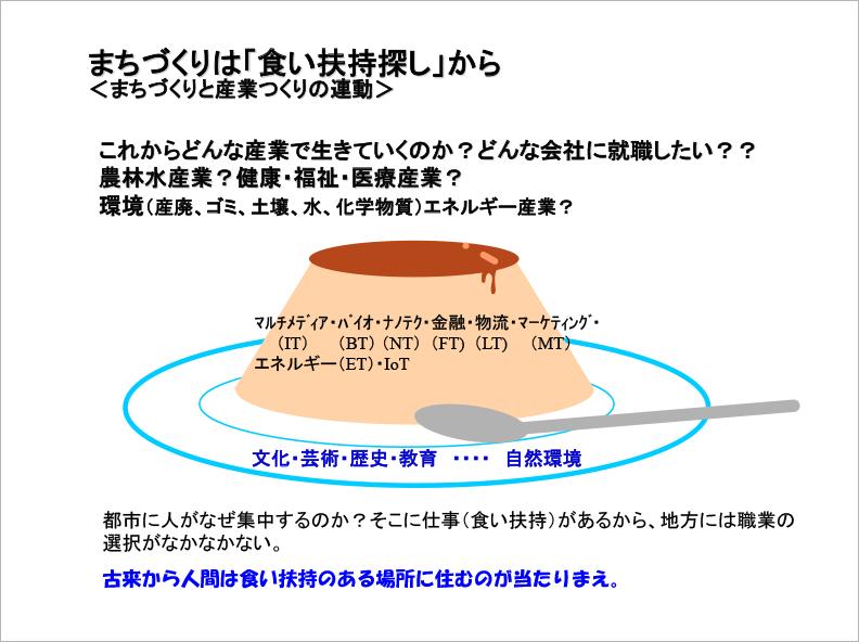 まちづくりの要諦(Ⅰ) 信時コラム10回
